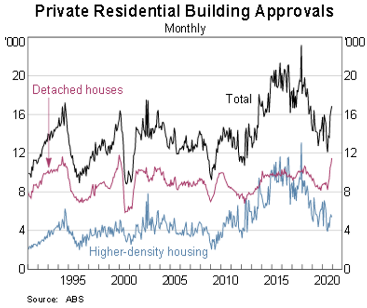 Blog chart 1_Private residential building approvals
